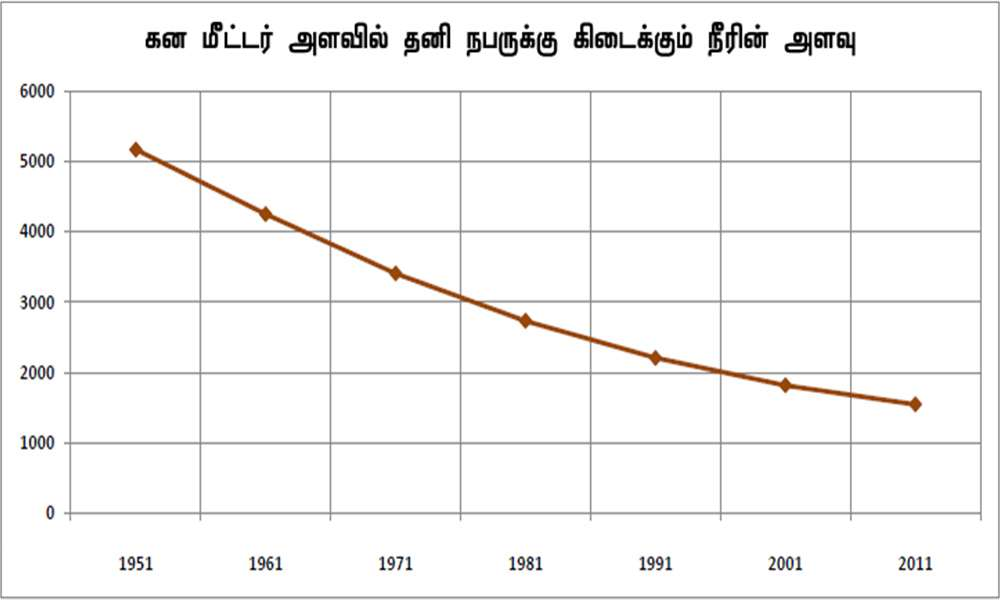 per-capita-water-availability-in-tamil