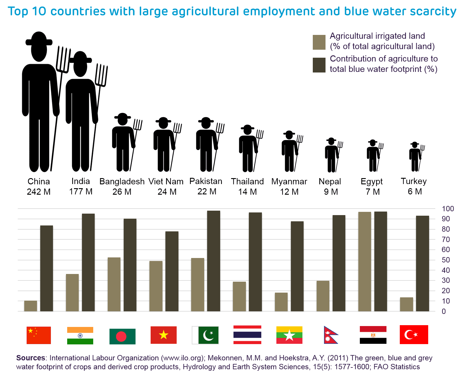 2_Top_10_countries_with_large_agri_employment