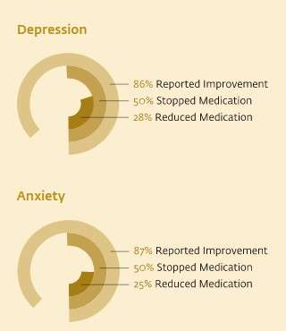 iecs-depression-and-anxiety-chart