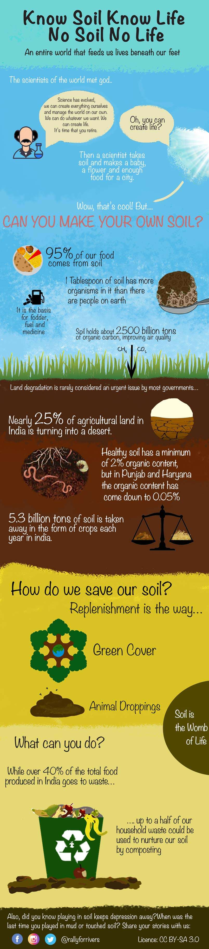 Know Soil Know Life infographic