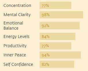 mental-emotional-benefits-chart