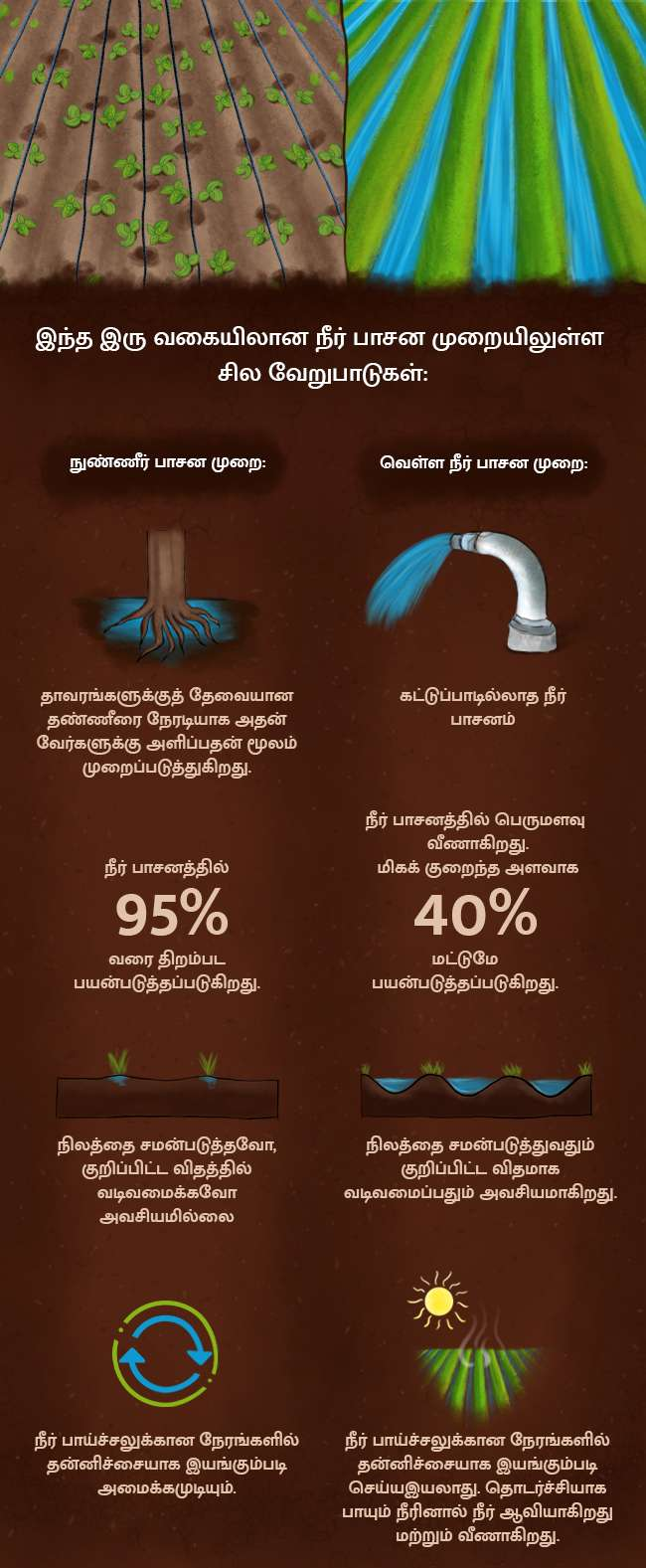 rfr2019_micro_irrigation_tamil_blog_infographic