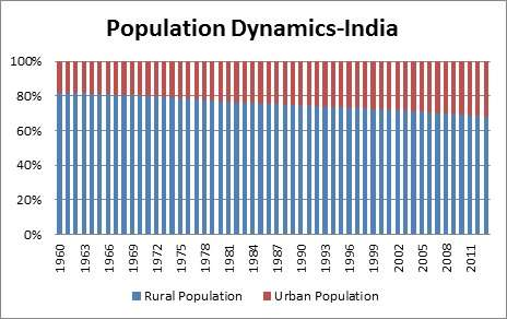 Population Dynamics in India - Rural vs Urban population | How Intelligent Entrepreneurship Can Transform Rural India