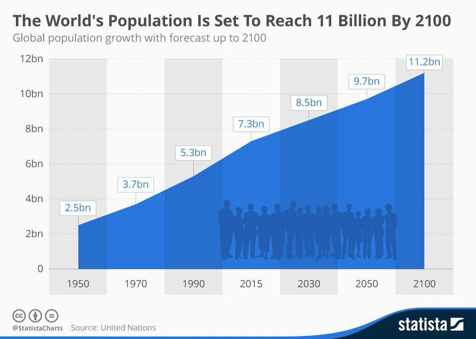 This chart shows global population growth with a forecast up to 2100 | World Population Day: Sadhguru's Speech