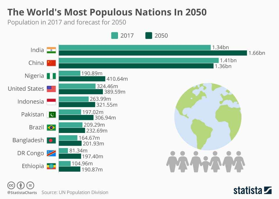 This chart shows the population in 2017 and forecast for 2050 | World Population Day: Sadhguru's Speech