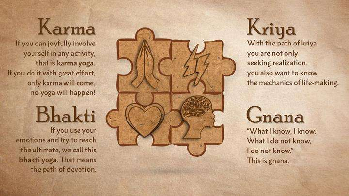 Four paths of Yoga